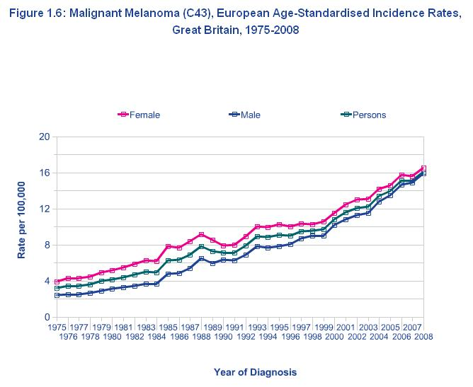 Melanoma Incidence Rates Great Britain 1975 - 2008